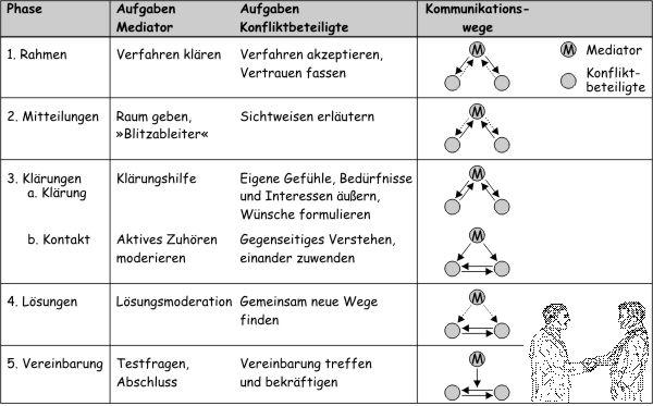 Ablauf einer Mediation in 5 Schritten - Copyright Grafik Uwe Vigenschow